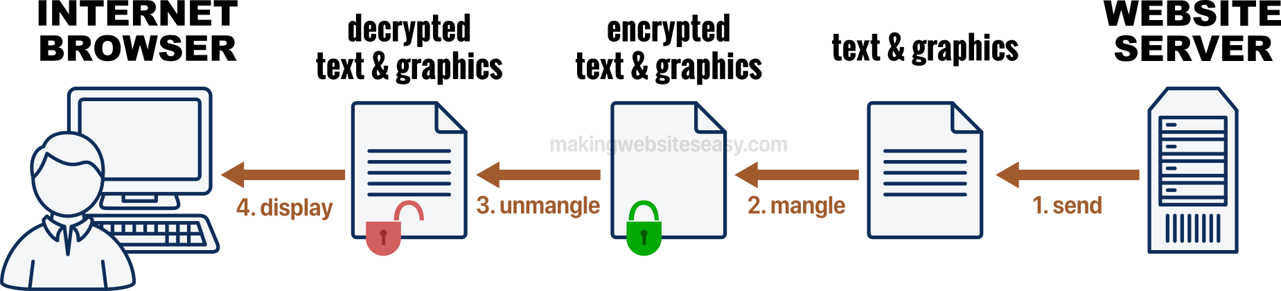 Web page information such as text and graphics can be sent securely over https.