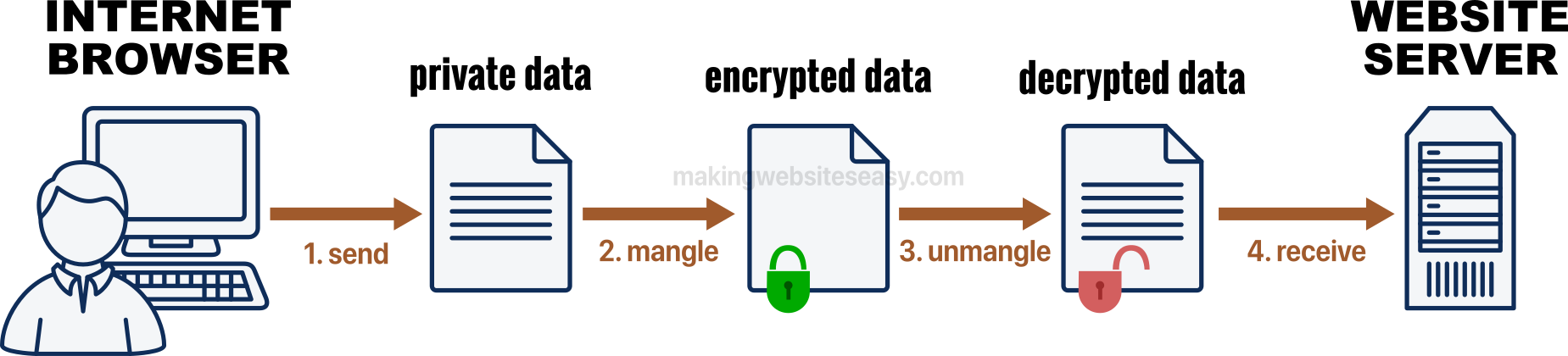 Personal data like credit card information can be sent securely over https.